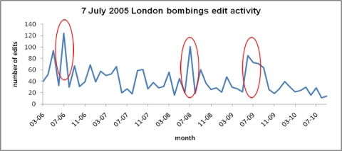 Edit activity to the 7 July London Bombings article on Wikipedia