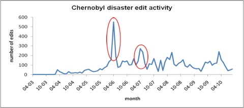 Edit activity to the Chernobyl disaster article on Wikipedia