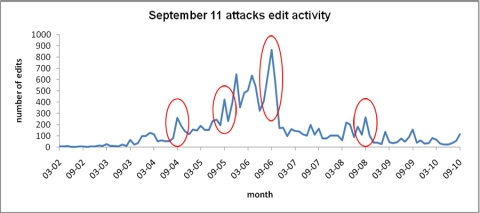Edit activity to the September 11 attacks article on Wikipedia